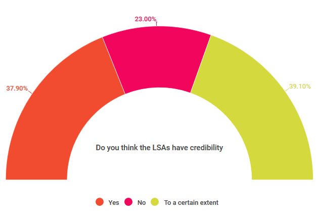 Do you think the LSAs have credibility